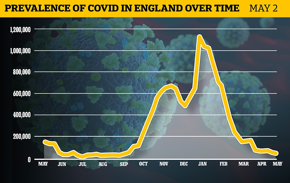 Office for National Statistics swabbing of more than 100,000 Britons suggested just 46,000 people in England were infected with Covid last week. The outbreak is still shrinking despite Covid restrictions being lifted