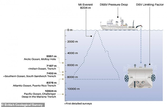 The expedition, which covered 47,000 nautical miles in 10 months, completed 39 dives using Limiting Factor (LV) ¿ a two-person submersible built by Florida-based company Triton Submarines. Graph shows how the depth of Challenger Deep in the Mariana Trench - the deepest point on Earth - exceeds the height of Mount Everest