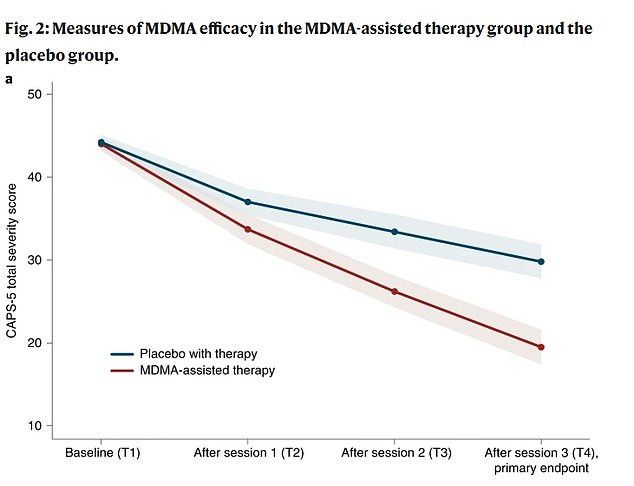 PTSD symptoms in MDMA patients had a reduction - measured with the Clinician-Administered PTSD Scale (CAPS-5) - fell by 24.4 points compared to 13.9 in the placebo group