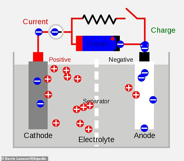 Lithium ion batteries contain two electrodes - one made from lithium (cathode) and one from carbon (anode) - submerged in a liquid or paste called an electrolyte. When the battery is charged, electrons that were attached to the ions flow through a circuit, powering a device