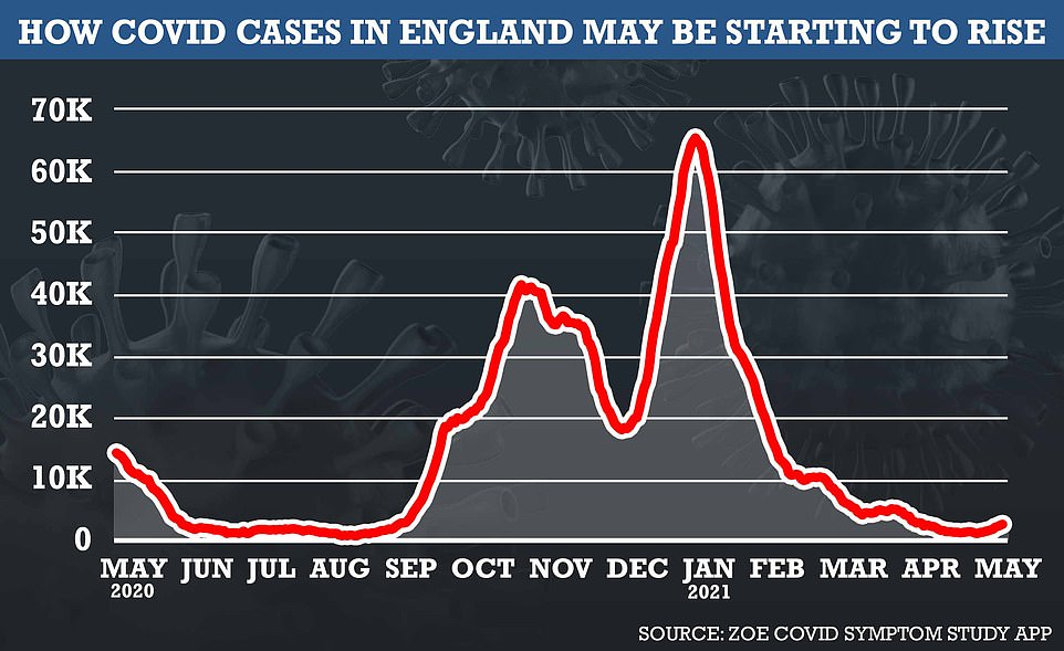 The ZOE Covid Symptom Study app found the number of symptomatic Covid cases caught a day had risen by 65 per cent in a week to 2,800. But they said any infections in vaccinated people tended to be milder