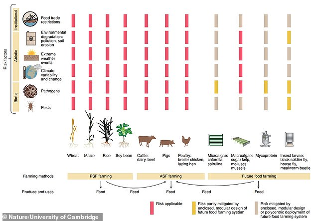 Illustration from the team's report shows the current 'risk landscape' of plant-source foods (PSF) and animal-source foods (ASF) and future foods farming systems. Each bar denotes a hazard threatening a particular farming system