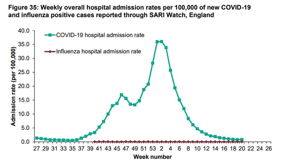 Public Health England datathe rate of admission to hospital is 0.79 per 100,000 people across the country in week ending May 23, only slightly increasing from 10.75 in the previous week
