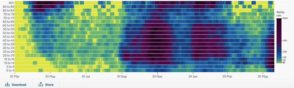 The infections heat map from DHSC dashboard for Bolton shows in January the age rates increased pretty much across all age groups at the same time though in September there was a gradual increase from the younger to older age groups. 'This heat map shows the continuing lower rate in older age groups compared to previous waves