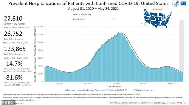 At the peak of the U.S.'s winter outbreak, over 120,000 Americans were hospitalized for COVID. Many are likely still suffering symptoms