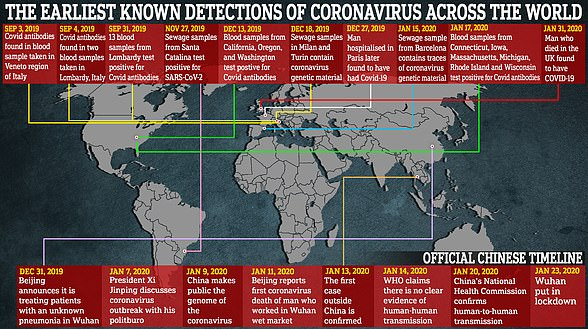 Multiple countries have uncovered evidence that the virus was circulating months earlier than originally thought. While Beijing has tried to insist this proves the virus originated elsewhere, most scientists still think China was the origin - raising the prospect that communist officials simply hid evidence of the early spread