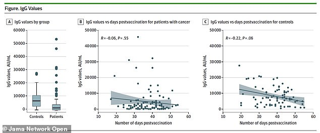 10 percent of cancer patients in the study did not have a high antibody response after being vaccinated. Every member of the control group did