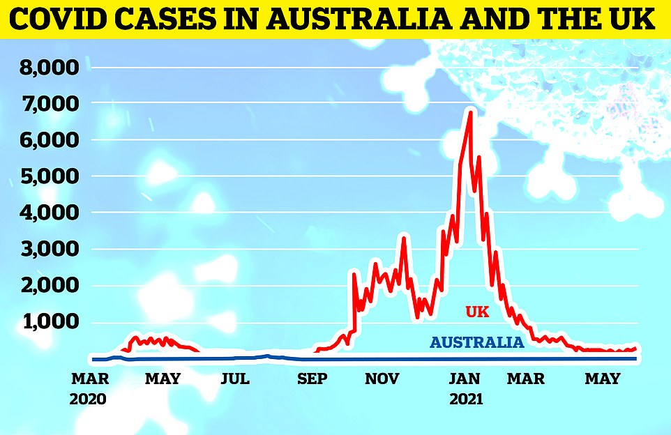 A total of 17 Covid cases were recorded in Australia on Wednesday - this compares to3,542 total coronavirus cases reported in the UK yesterday. But the state of Victoria has locked down after an outbreak involving 30 cases of the Indian variant
