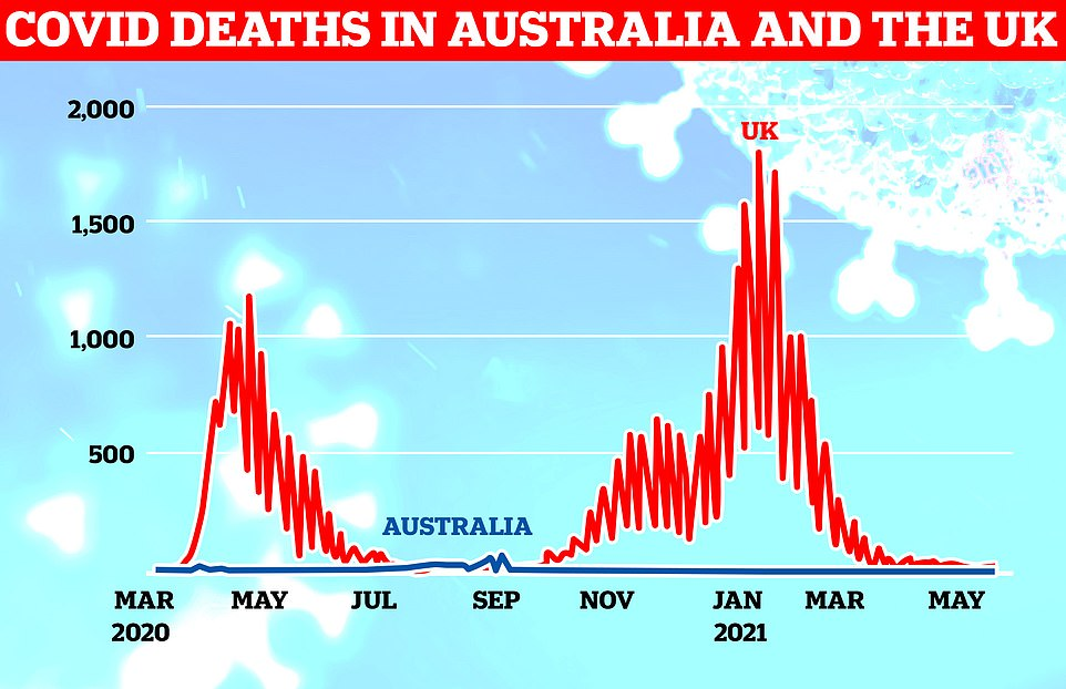 There were just 10 Covid deaths in the UK on Thursday, while the last time Australia recorded a Covid death was on April 12 when just one fatality was recorded