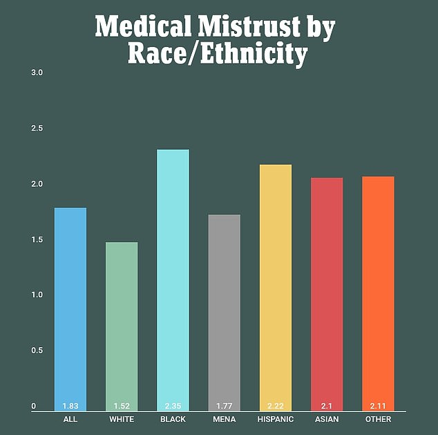 Unwillingness to get a vaccine, for many black Americans, may be tied to mistrust in the medical community