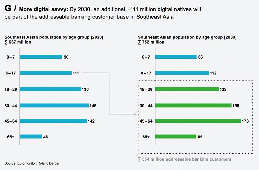 A young, tech-savvy population is driving the digital banking shift