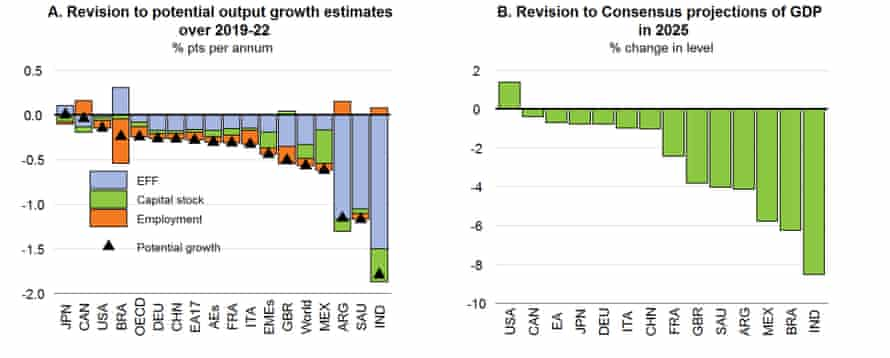 OECD forecasts for medium-term output loss from Covid-19