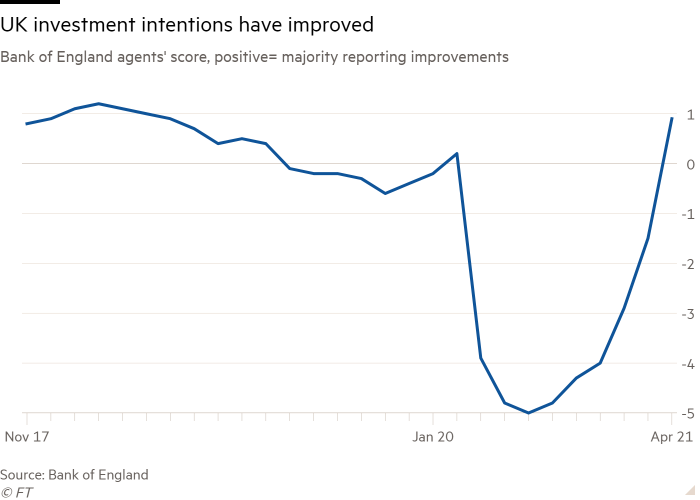 Line chart of Bank of England agents' score, positive= majority reporting improvements showing UK investment intentions have improved