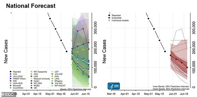 CDC projections show a massive decrease in cases and deaths in the coming weeks as more