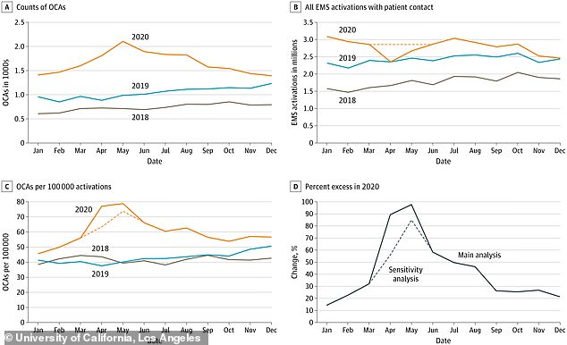 UCLA researchers found that cardiac arrests associated with overdose peaked in April and May 2020, but remained above past baselines for all of 2020