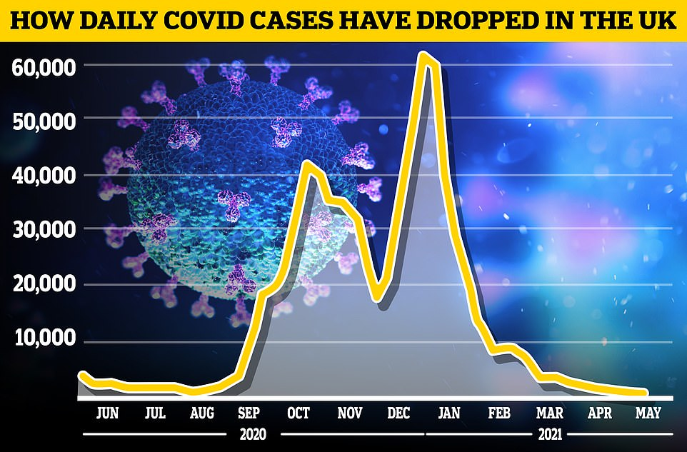The Covid Symptom Study estimated the number of people in the UK developing illness each day has fallen from 1,046 last week to971, in figures published yesterday