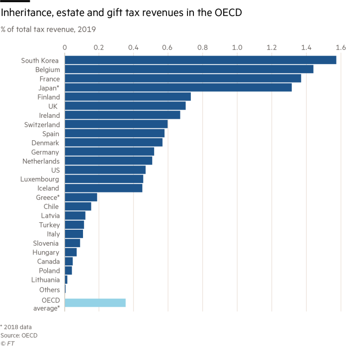 Inheritance, estate and gift tax revenues in the OECD