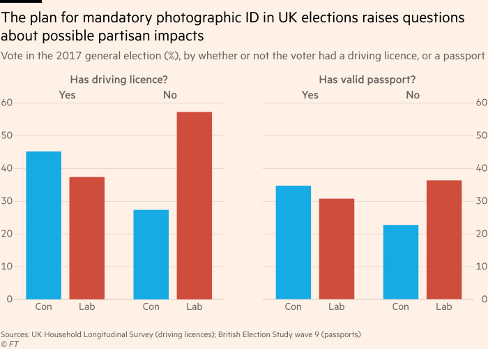 Chart showing that in the 2017 election voters without driving licences or passports were more likely to vote Labour than Conservative