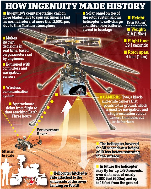 Despite encountering an anomaly in flight, the helicopter landed within 16ft of the intended landing location and did so due to 'stability margins' within flight control.