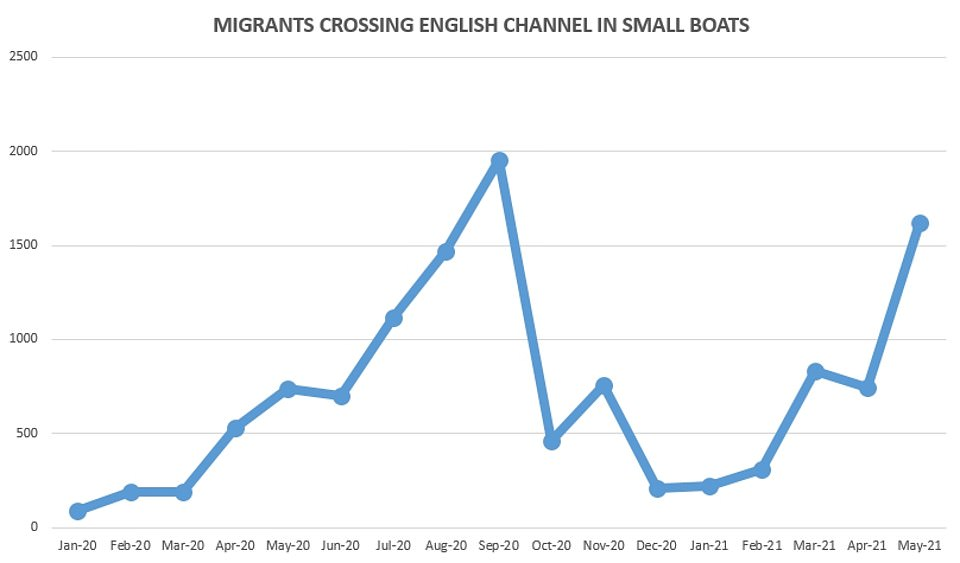 May 2021 saw 1,619 migrants make the perilous journey from northern France - up 118 per cent on the 741 in May last year