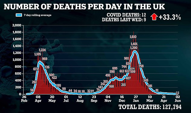 Twelve more lives were also lost to the virus today — rising a third on last Wednesday's figure — after yesterday's recording of zero bolstered calls for No10 to stick with its roadmap
