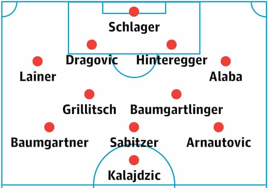 Austria's probable lineup