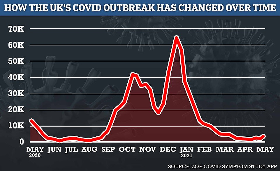 The number of Britons getting ill with Covid has increased by 80 per cent in a week, according to the ZOE and King's College London study.It estimated there were 4,608 new symptomatic cases of Covid in the UK last week, up from 2,550 the week before