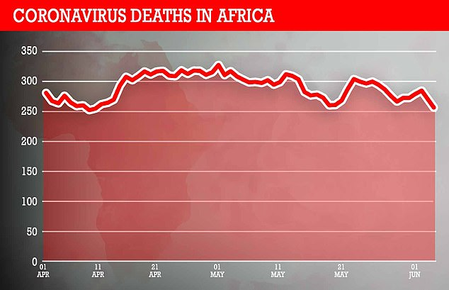 Africa has recorded 2.9 percent of the world's cases, but accounts for 3.7 percent of the deaths.