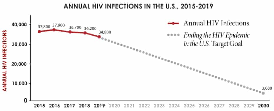 Annual HIV infections in the US 2015-2019