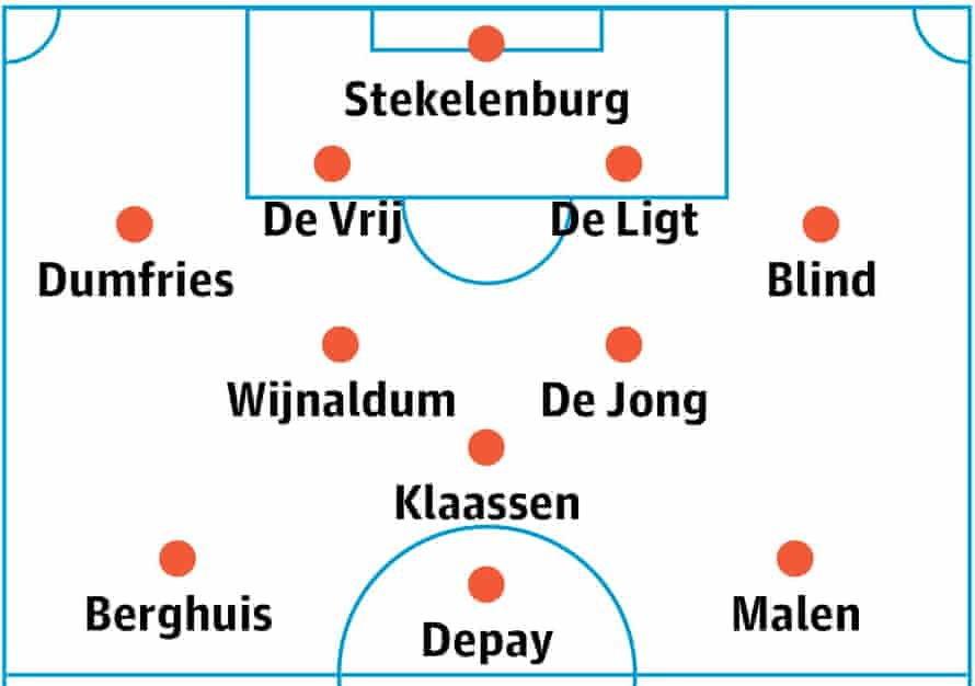 Netherlands' probable lineup