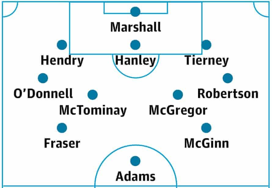 Scotland's probable lineup