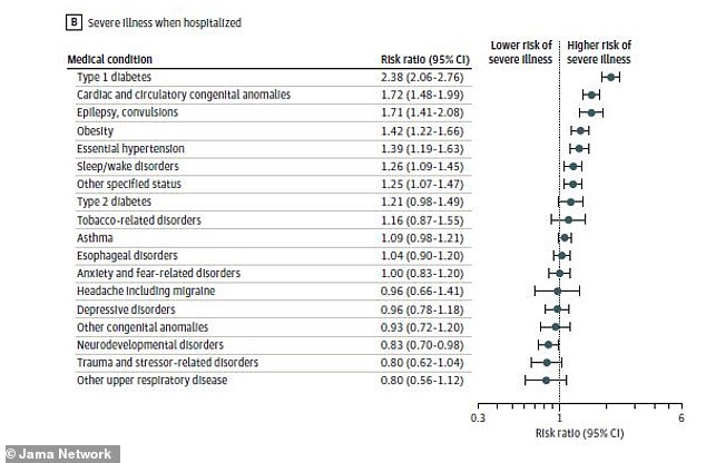 When it came to severe illness, type 1 diabetes patients were 2.38 times likely to fall seriously ill and cardiac anomaly patients were 1.72 more likely
