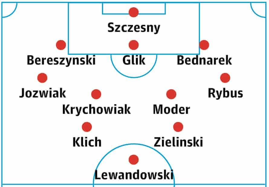 Poland's probable lineup
