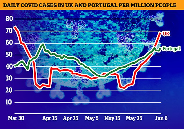 Covid cases are steadily rising in Portugal but are below levels in the UK, as ministers say the decision to tighten border rules is 'unfathomable'