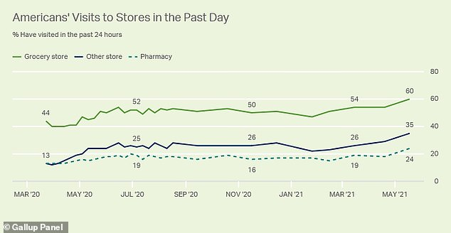 More people are going to grocery stores, pharmacies, and other stores