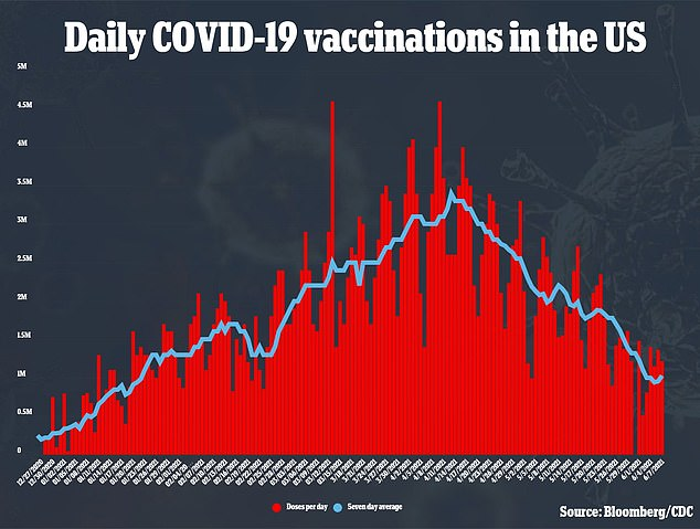 Only one million Americans are vaccinated each day, compared to over three million in mid-April