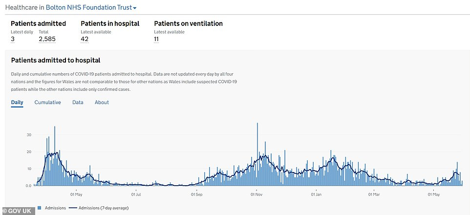 Department of Health data shows its Covid hospitalisations are also now falling, and did not reach the peaks during either the first or second wave. NHS officials in the area say they are confident they will not be overwhelmed