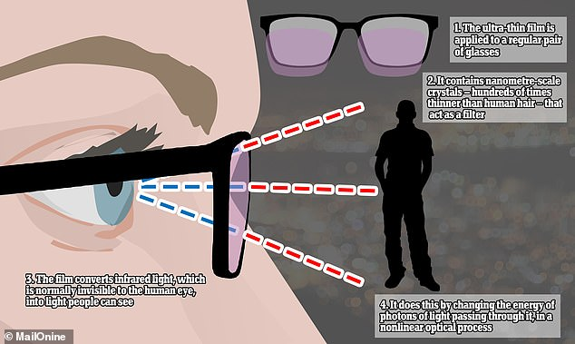How it works: This graph illustrates how the ultra-thin film would be applied to glasses to allow wearers to see in the dark. The film converts infrared light into light visible to the human eye
