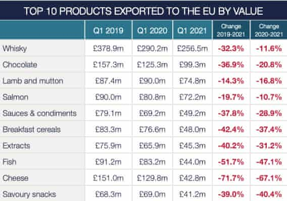 Food and Drink Federation analysis of HMRC trading figures