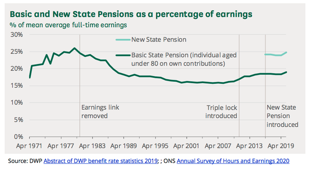 The triple lock has steadily risen the level of pensions compared to earnings since 2010