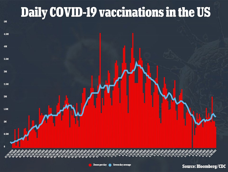 Daily vaccination rates fall from more than three million per day to about one million per day now