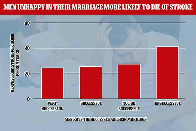 Those men who felt their marriage was unhappy were 69.2 per cent more likely to die from stroke than those who were happy in their marriage, authors found