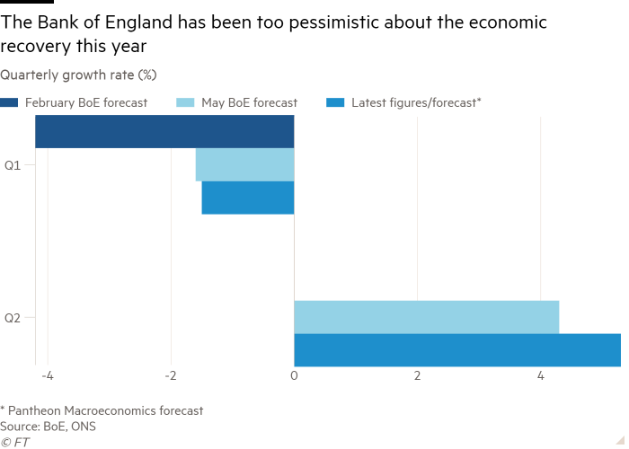 Bar chart of Quarterly growth rate (%) showing The Bank of England has been too pessimistic about the economic recovery this year