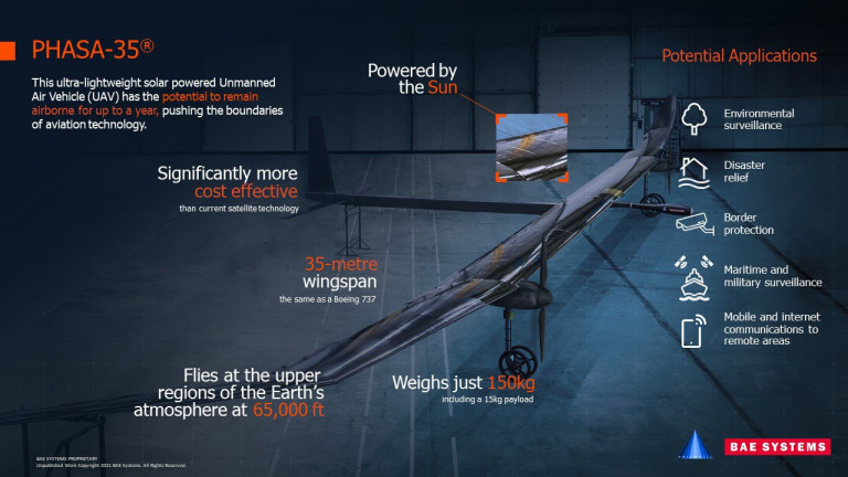 BAE systems hope the drone can reduce the amount of space junk (Picture: BAE systems)