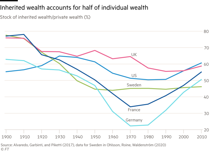 Inherited wealth accounts for half of individual wealth. Chart showing stock of inherited wealth/private wealth (%) for US, Sweden, Germany, UK and France