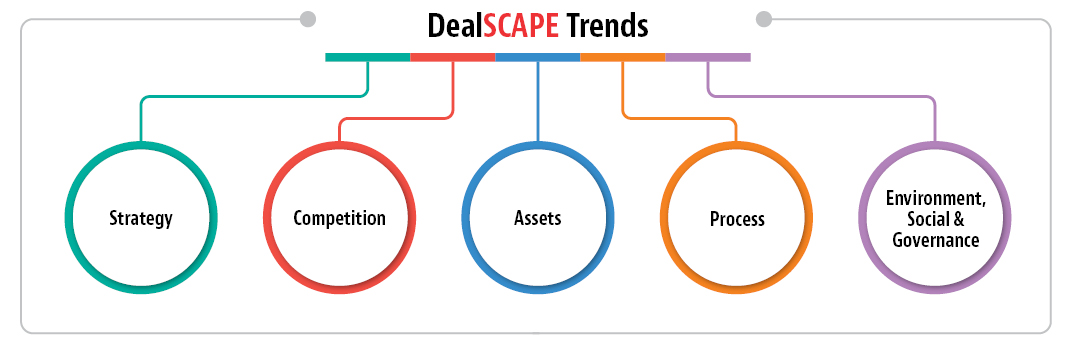 DEALscape diagram