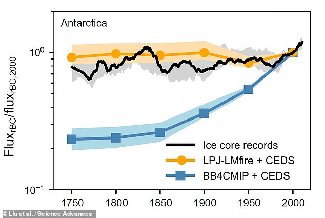 Antarctic ice has revealed that pre-industrial air pollution was worse than thought, suggesting climate models have overstated the warming from greenhouse gases. Pictured: the historical burning of biomass as recorded by the ice cores (black) and predicted by two models — a traditional one (blue) the team's new model based on fire emissions (yellow)