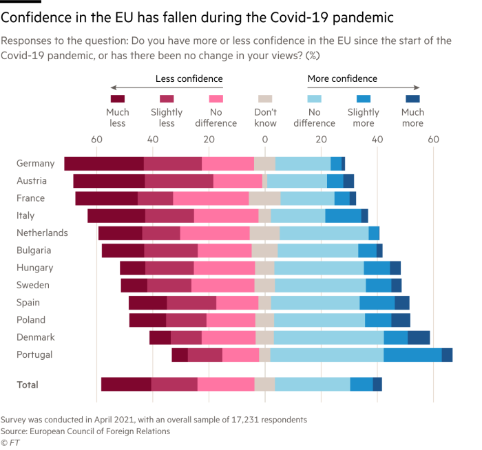 Chart showing how confidence in the EU has fallen during the Covid-19 pandemic