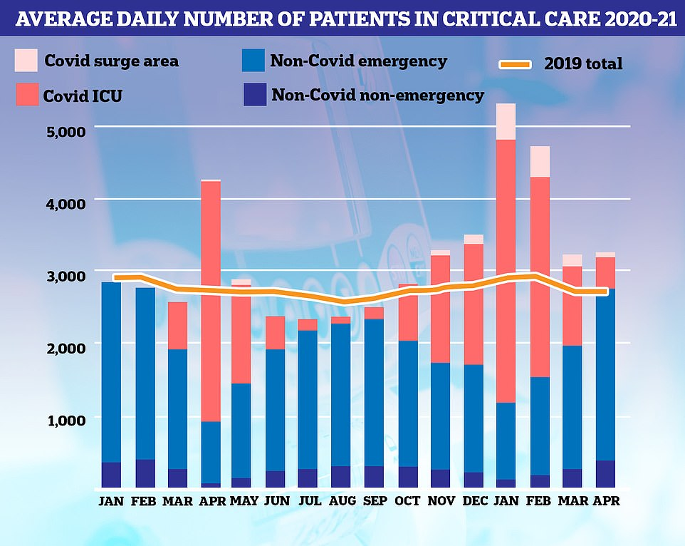 Covid patients (red) made up three quarters of all ICU patients in January but this has tumbled to just one in five