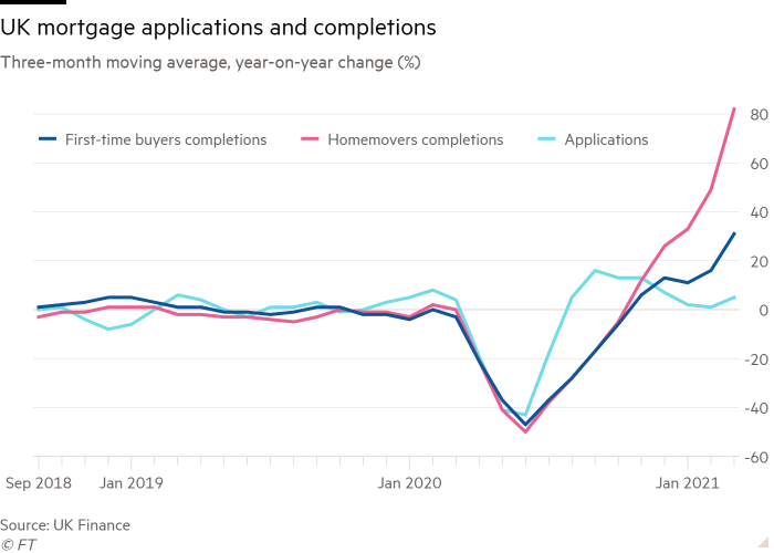Line chart of Three-month moving average, year-on-year change (%) showing UK mortgage applications and completions